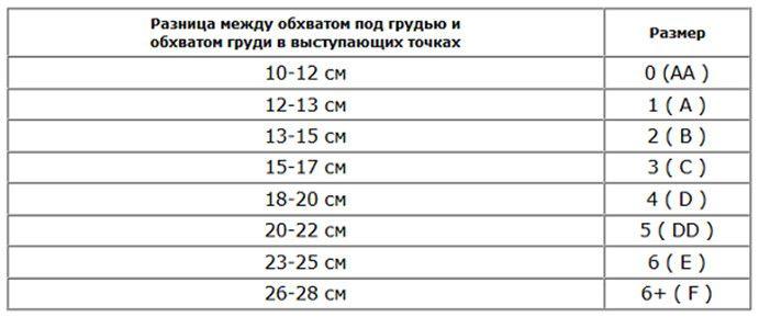 Отриману різницю потрібно переглянути в таблиці розмірів згідно з  європейськими стандартами і визначити свій розмір. e0a12b62122f4